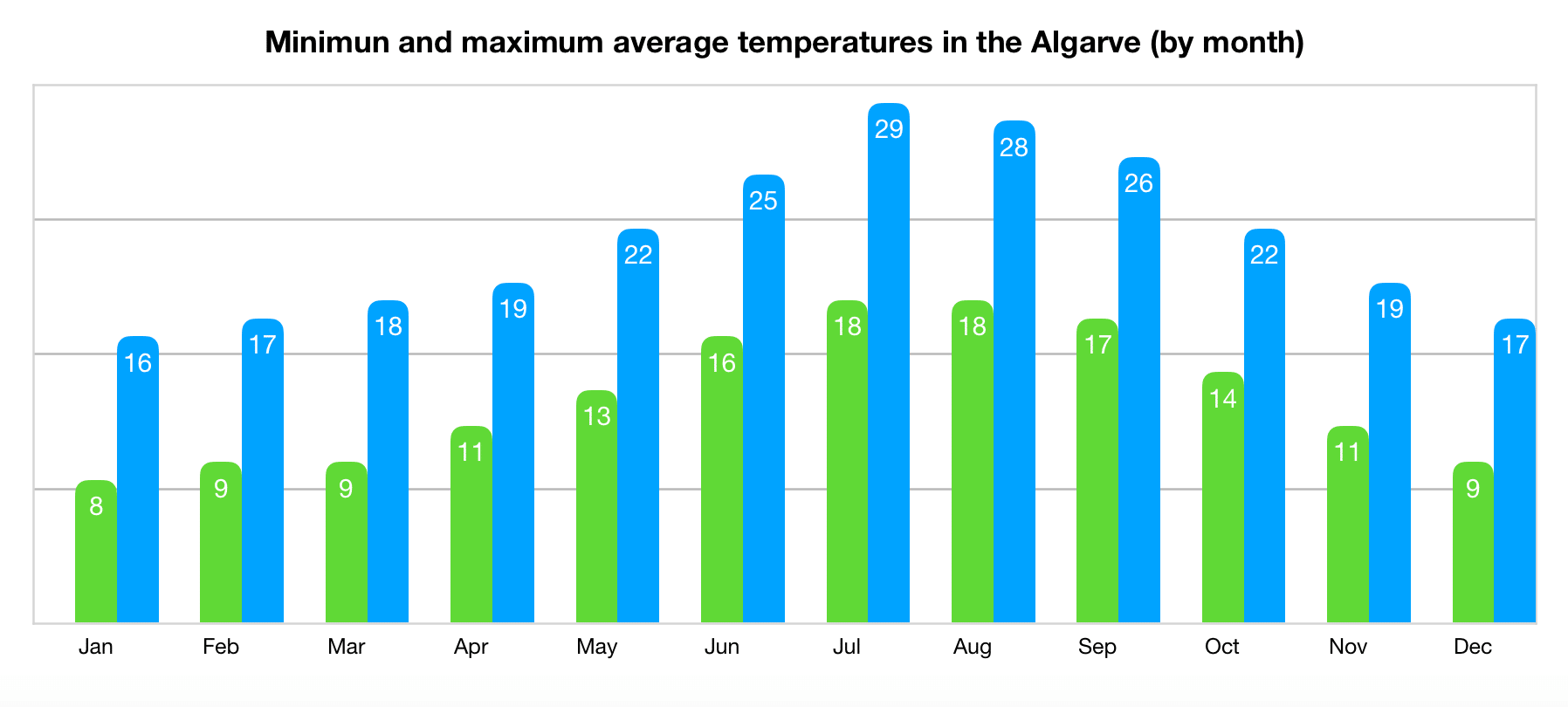 Average temperature in the Algarve by month